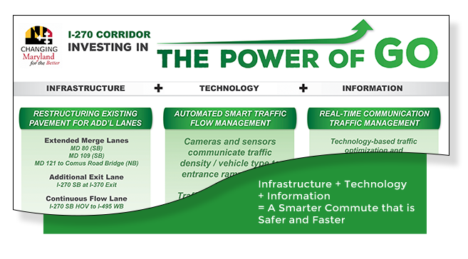 Infrastructure _ Technology + Information = A Smarter Commute
